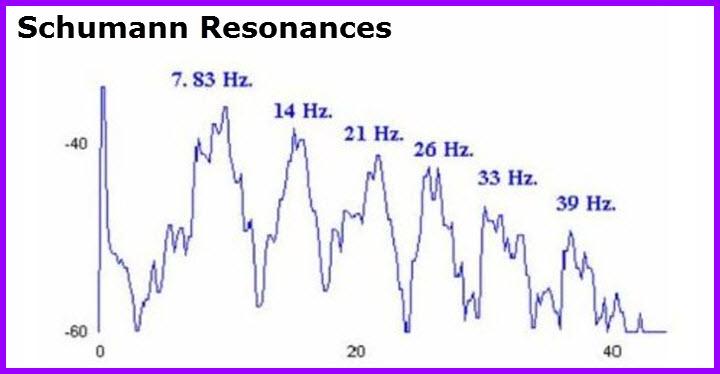 Schumann Frequencies